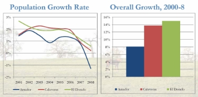 Amador Growth Rate